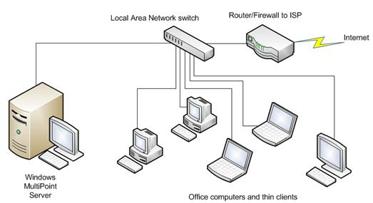 Esquema de uma implementação usando o protocolo RDP