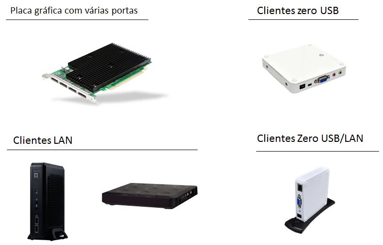 Exemplos de Hardware para estações cliente