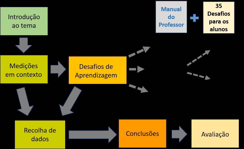 Desafios de Aprendizagem (modelo geral)