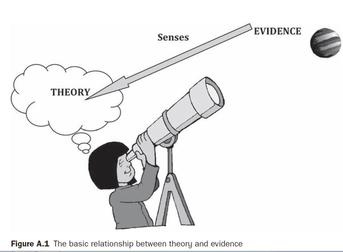 theory_evidence